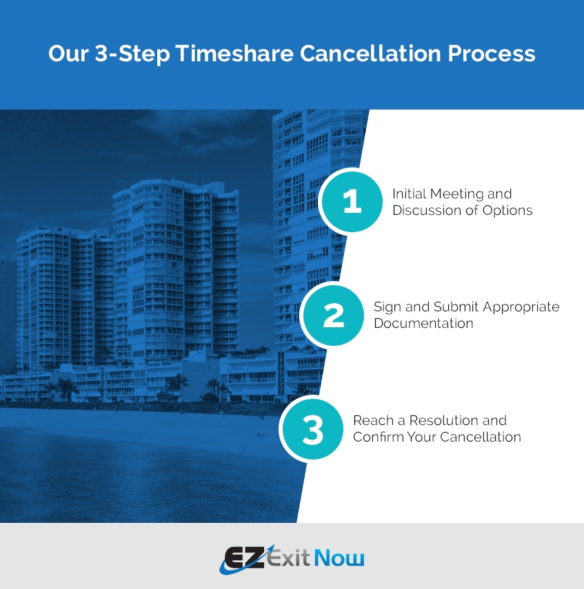 Our Timeshare Cancellation Process: 1) Initial meeting to discuss options 2) Sign documentation 3) Confirm your cancellation