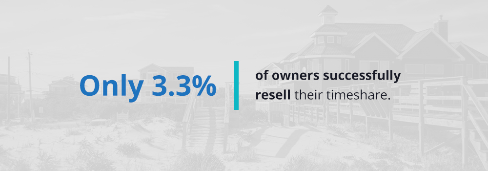Only 3.3% of owners successfully resell their timeshare.